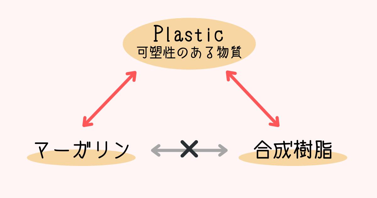 マーガリンはプラスチック?